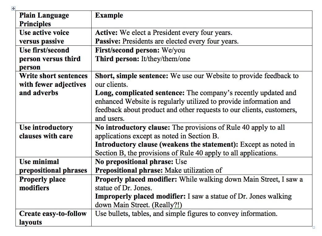 How-To: Write In Plain Language