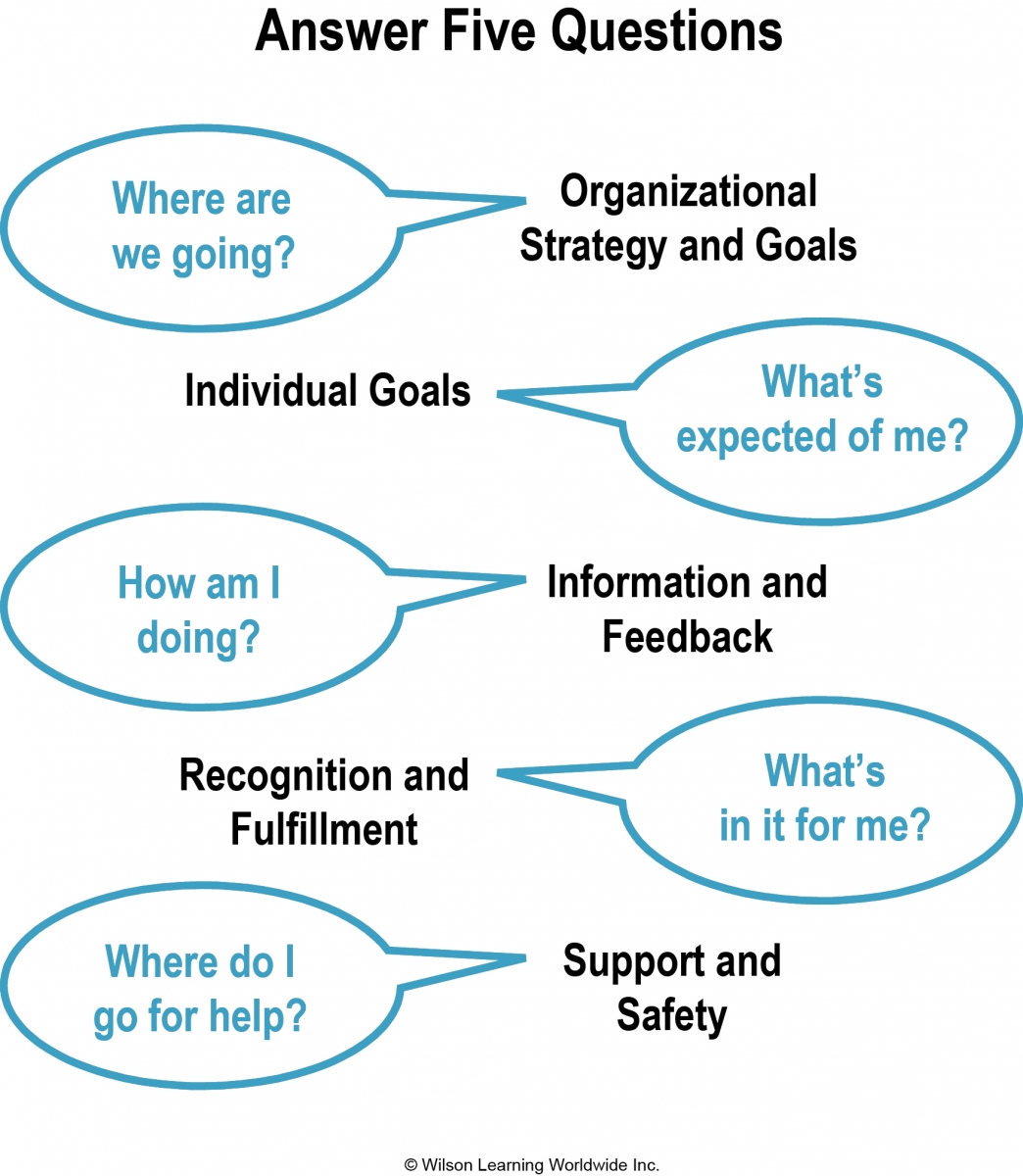 solving your leadership gap tips for developing new leadership this means they are constantly communicating the answers to the five key questions regarding the work of the team