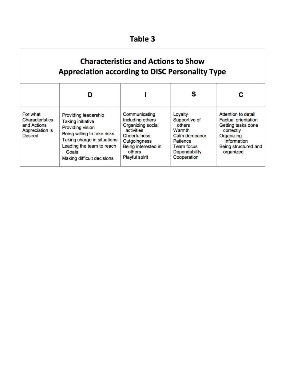 the relationship between the disc personality assessment and the 5 see table 2 below for examples of the different behaviors the disc personality types value