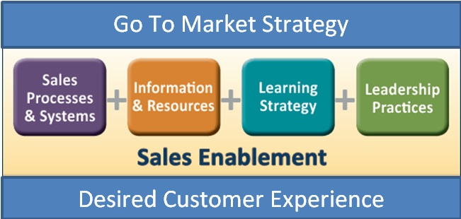 L&D's Role in Sales Enablement | Training Magazine