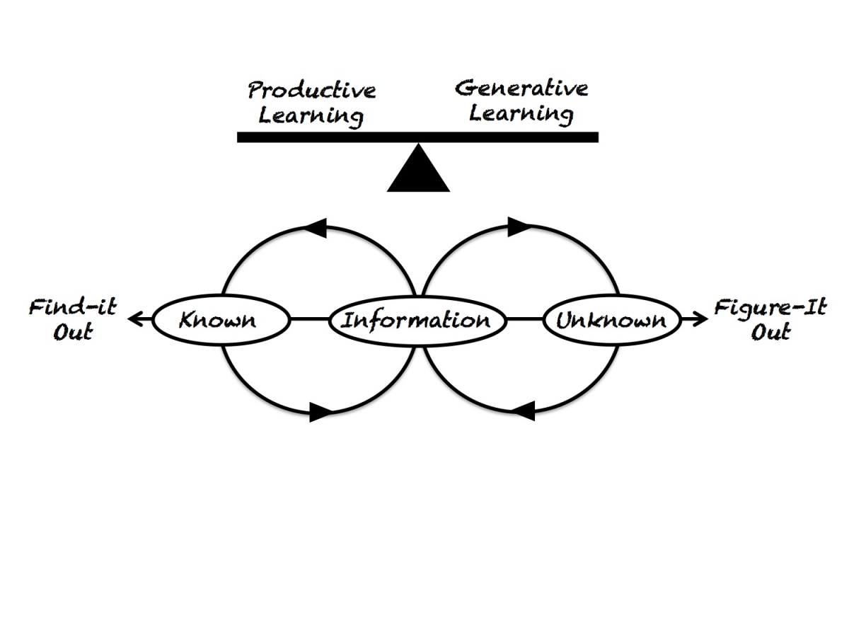 Productive vs. Generative Learning