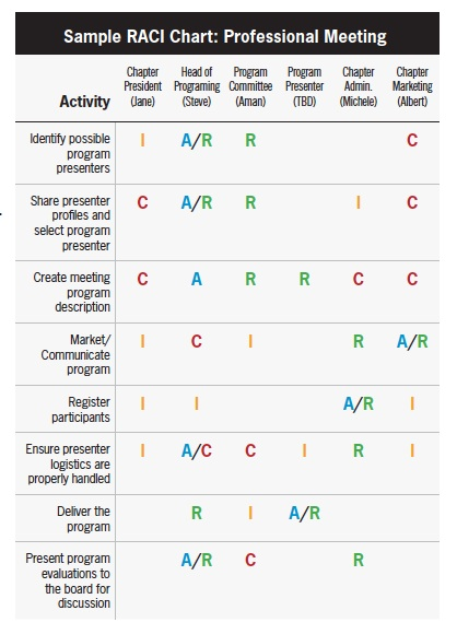 how to create a raci chart