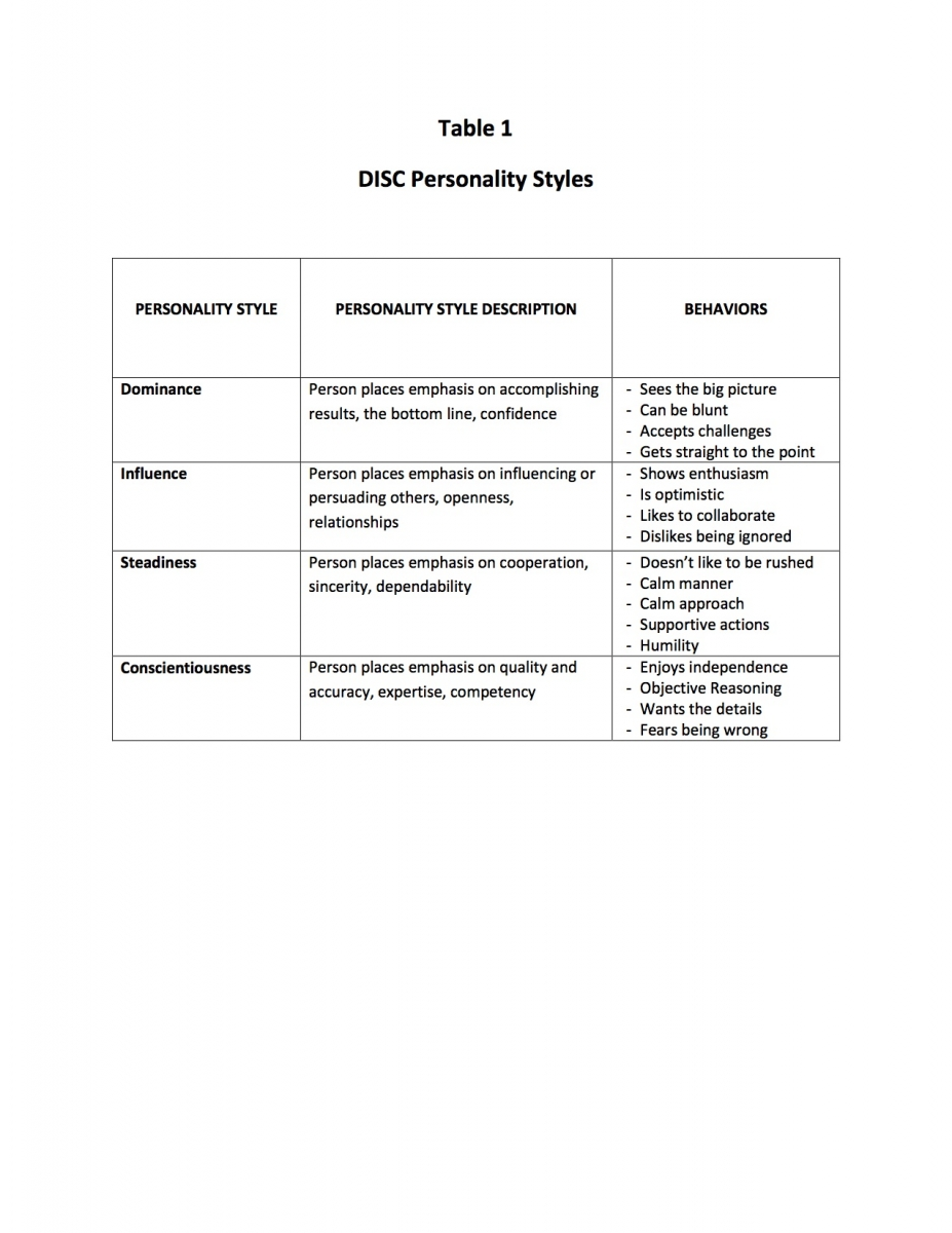 The Relationship Between The Disc Personality Assessment And The 5 Languages Of Appreciation