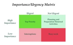 importanceurgency