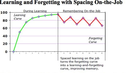 Improving Learning Transfer   Training Magazine