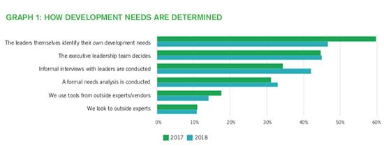 2018 Leadership Development Survey Are Your Next Gen Leaders On