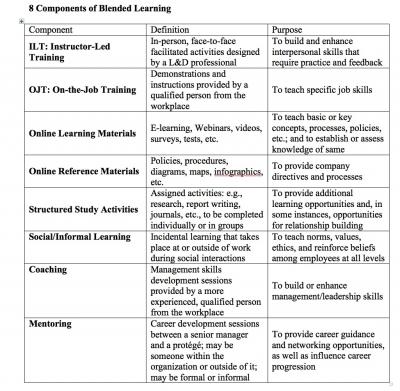 learning in ojt