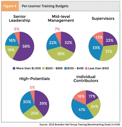Top Spending Trends for Training, 2016-2017 | Training Magazine