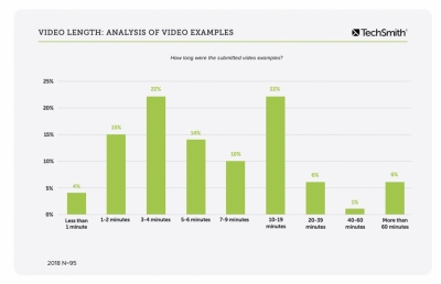 The Truth About Instructional Video Length