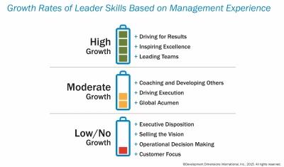 The New Leader Profile | Training Magazine